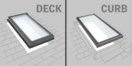 How do you properly flash a curb mounted skylight on a residential roof?